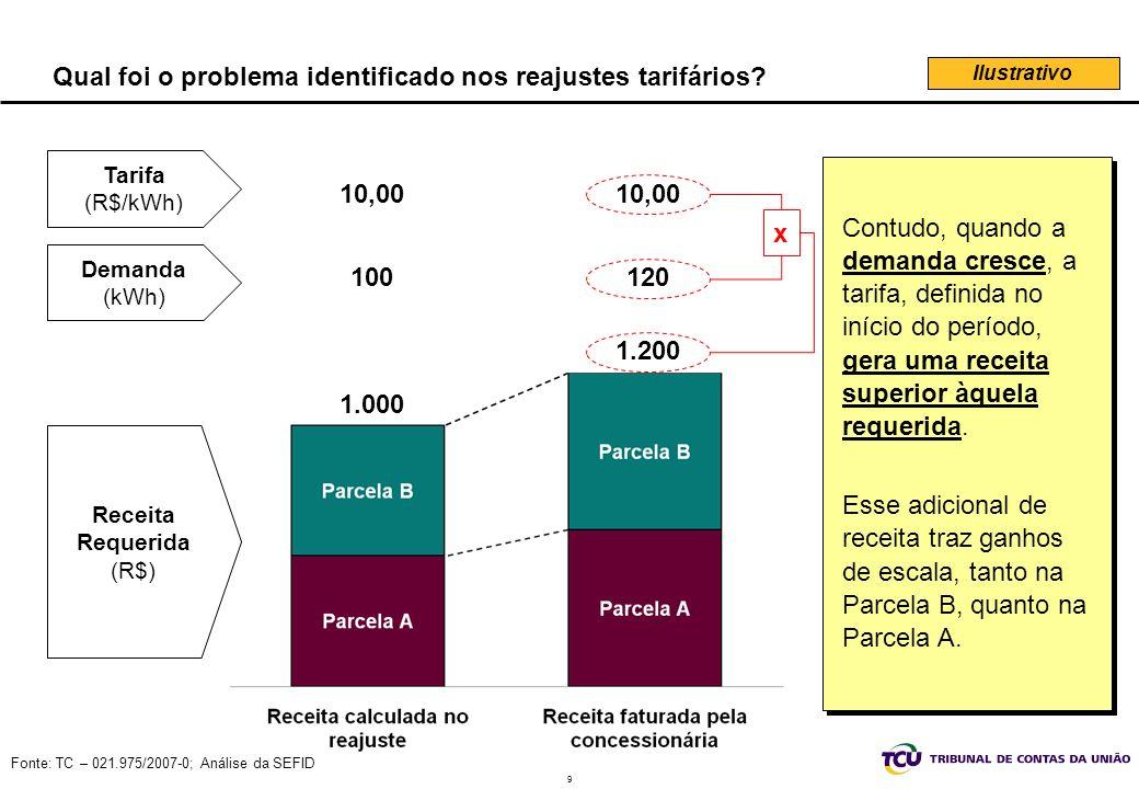9 Fonte: TC – 021.975/2007-0; Análise da SEFID Qual foi o problema identificado nos reajustes tarifários.
