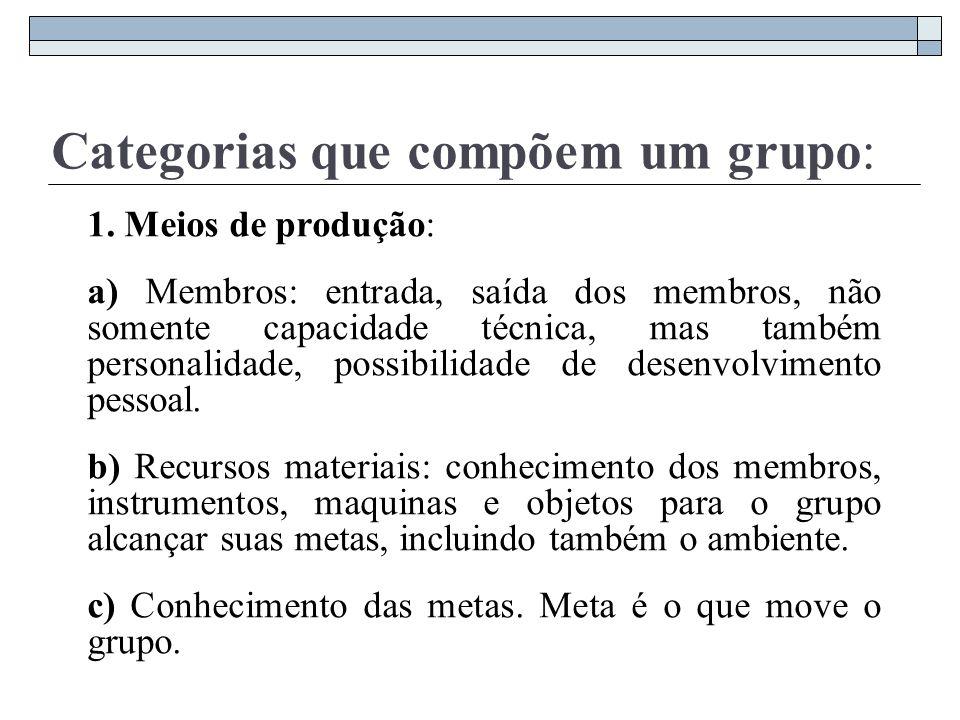 Categorias que compõem um grupo: 1. Meios de produção: a) Membros: entrada, saída dos membros, não somente capacidade técnica, mas também personalidad