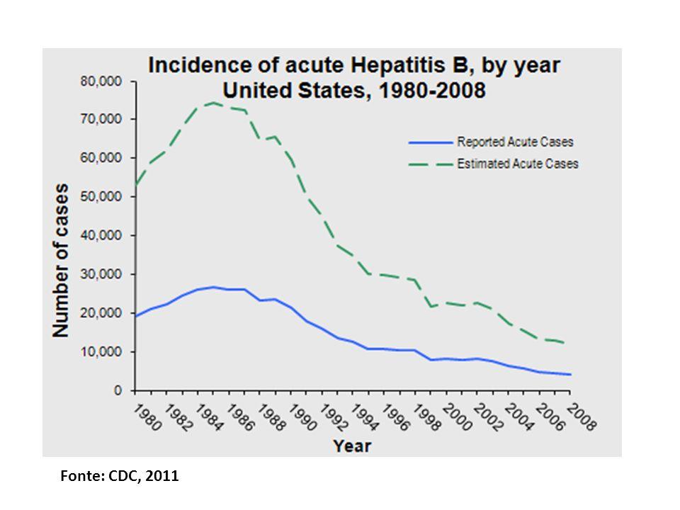 Fonte: CDC, 2011
