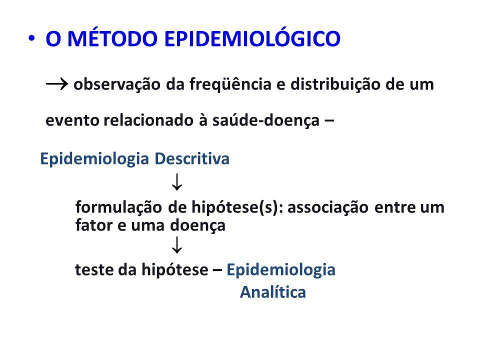 O MÉTODO EPIDEMIOLÓGICO observação da freqüência e distribuição de um evento relacionado à saúde-doença – Epidemiologia Descritiva formulação de hipót