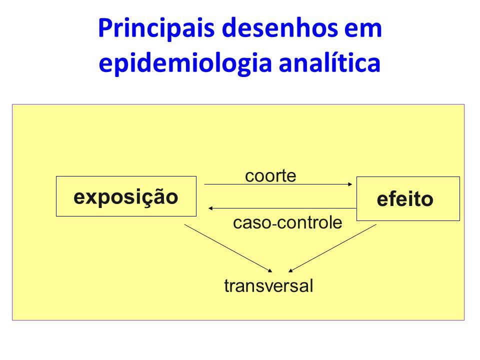 exposição efeito coorte caso - controle transversal Principais desenhos em epidemiologia analítica