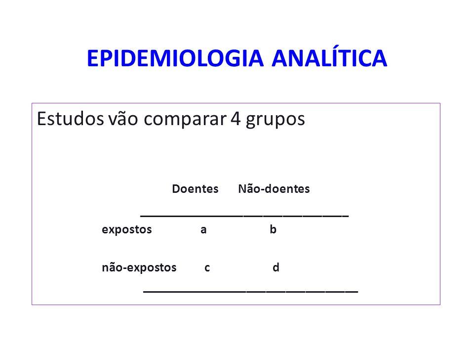 EPIDEMIOLOGIA ANALÍTICA Estudos vão comparar 4 grupos Doentes Não-doentes ________________________________ expostos a b não-expostos c d _____________