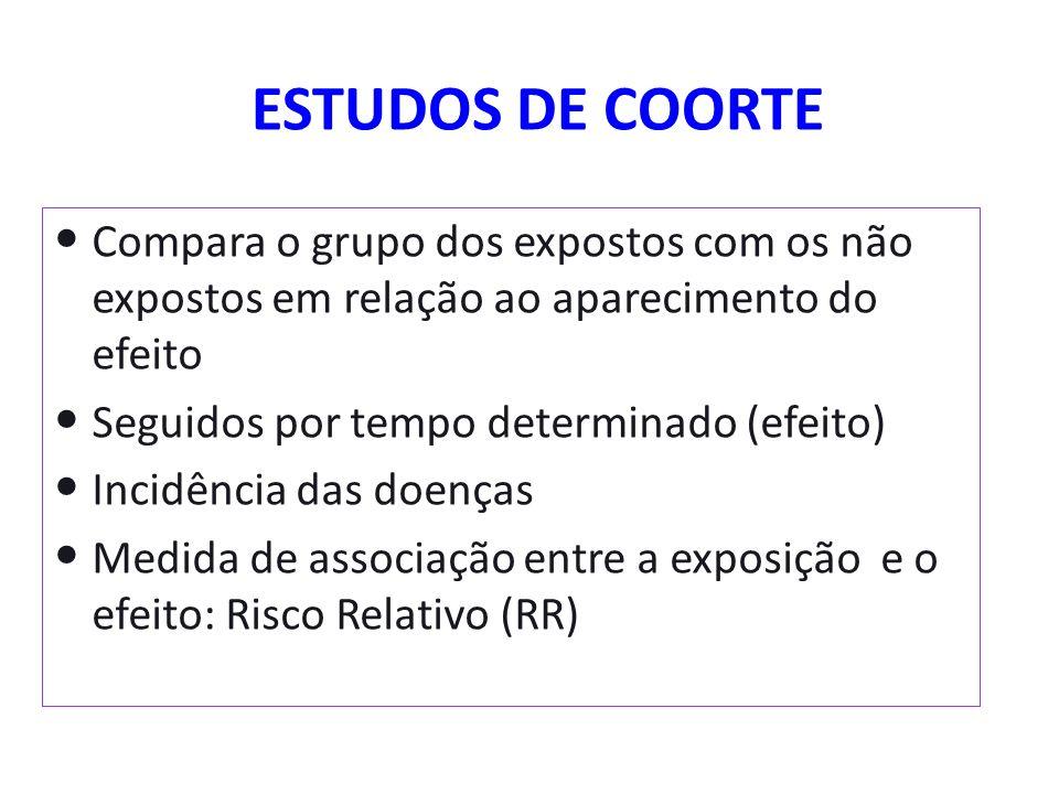 ESTUDOS DE COORTE Compara o grupo dos expostos com os não expostos em relação ao aparecimento do efeito Seguidos por tempo determinado (efeito) Incidê