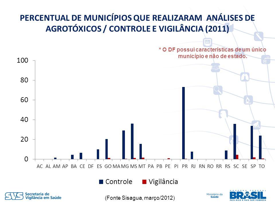 PERCENTUAL DE MUNICÍPIOS QUE REALIZARAM ANÁLISES DE AGROTÓXICOS / CONTROLE E VIGILÂNCIA (2011) (Fonte Sisagua, março/2012) * O DF possui característic