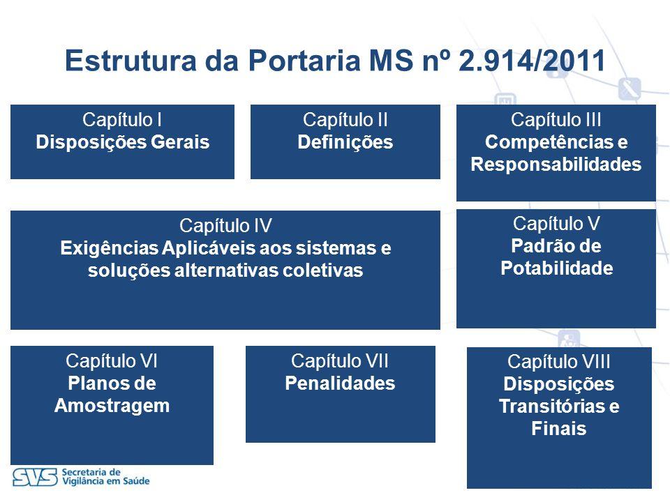 Estrutura da Portaria MS nº 2.914/2011 Capítulo I Disposições Gerais Capítulo II Definições Capítulo III Competências e Responsabilidades Capítulo IV