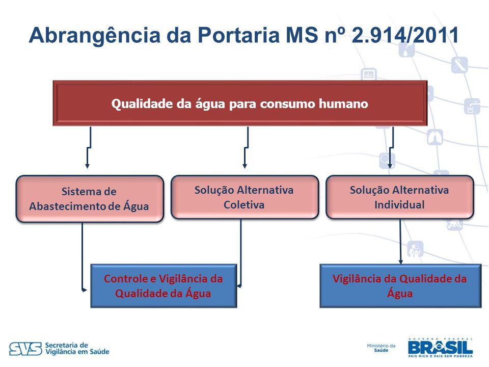 Abrangência da Portaria MS nº 2.914/2011 Qualidade da água para consumo humano Sistema de Abastecimento de Água Solução Alternativa Individual Solução