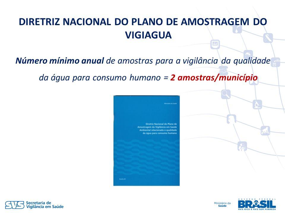 DIRETRIZ NACIONAL DO PLANO DE AMOSTRAGEM DO VIGIAGUA Número mínimo anual de amostras para a vigilância da qualidade da água para consumo humano = 2 am