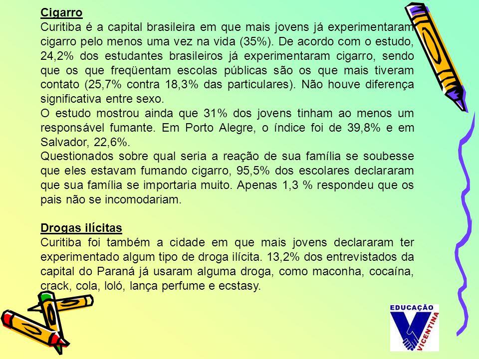 Cigarro Curitiba é a capital brasileira em que mais jovens já experimentaram cigarro pelo menos uma vez na vida (35%). De acordo com o estudo, 24,2% d
