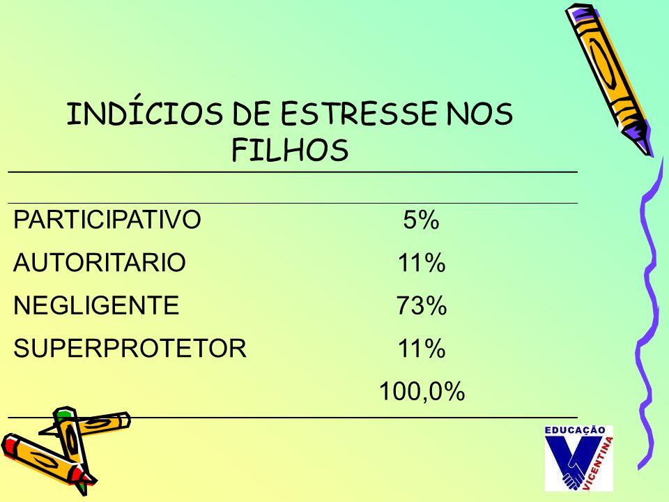 PARTICIPATIVO5% AUTORITARIO11% NEGLIGENTE73% SUPERPROTETOR11% 100,0% INDÍCIOS DE ESTRESSE NOS FILHOS