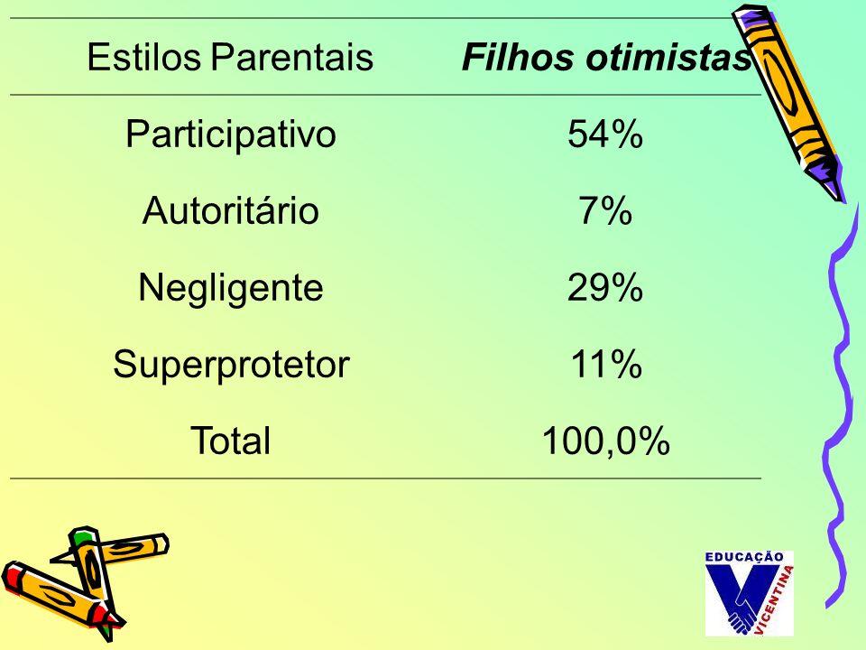 Estilos ParentaisFilhos otimistas Participativo54% Autoritário7% Negligente29% Superprotetor11% Total100,0%