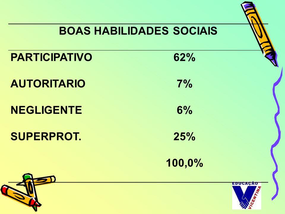 BOAS HABILIDADES SOCIAIS PARTICIPATIVO62% AUTORITARIO7% NEGLIGENTE6% SUPERPROT.25% 100,0%