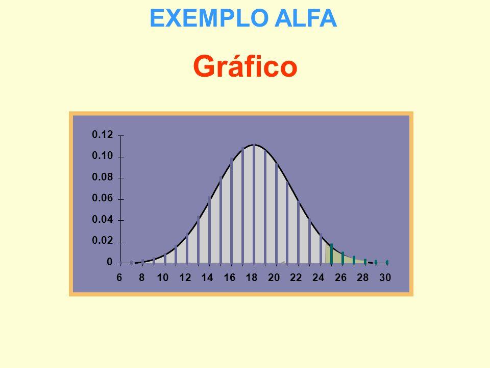0 0.02 0.04 0.06 0.08 0.10 0.12 681012141618202224262830 Gráfico EXEMPLO ALFA