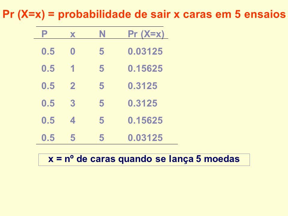 PxNPr (X=x) 0.5050.03125 0.5150.15625 0.5250.3125 0.5350.3125 0.5450.15625 0.5550.03125 x = nº de caras quando se lança 5 moedas Pr (X=x) = probabilid