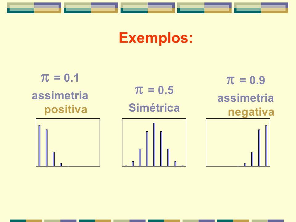 Exemplos: = 0.5 Simétrica = 0.9 assimetria negativa = 0.1 assimetria positiva