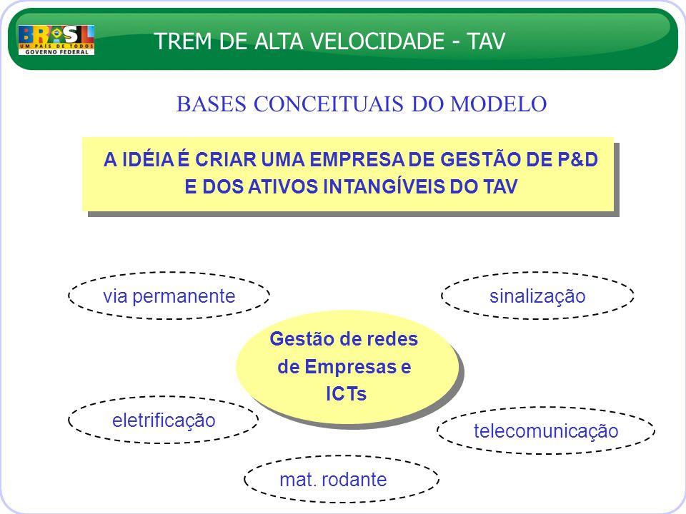 TREM DE ALTA VELOCIDADE - TAV BASES CONCEITUAIS DO MODELO Gestão de redes de Empresas e ICTs sinalizaçãovia permanente eletrificação mat. rodante tele