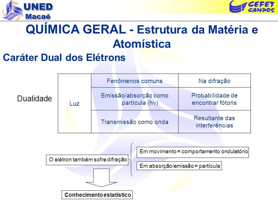 UNED Macaé QUÍMICA GERAL - Estrutura da Matéria e Atomística Caráter Dual dos Elétrons Dualidade Luz Fenômenos comunsNa difração Emissão/absorção como