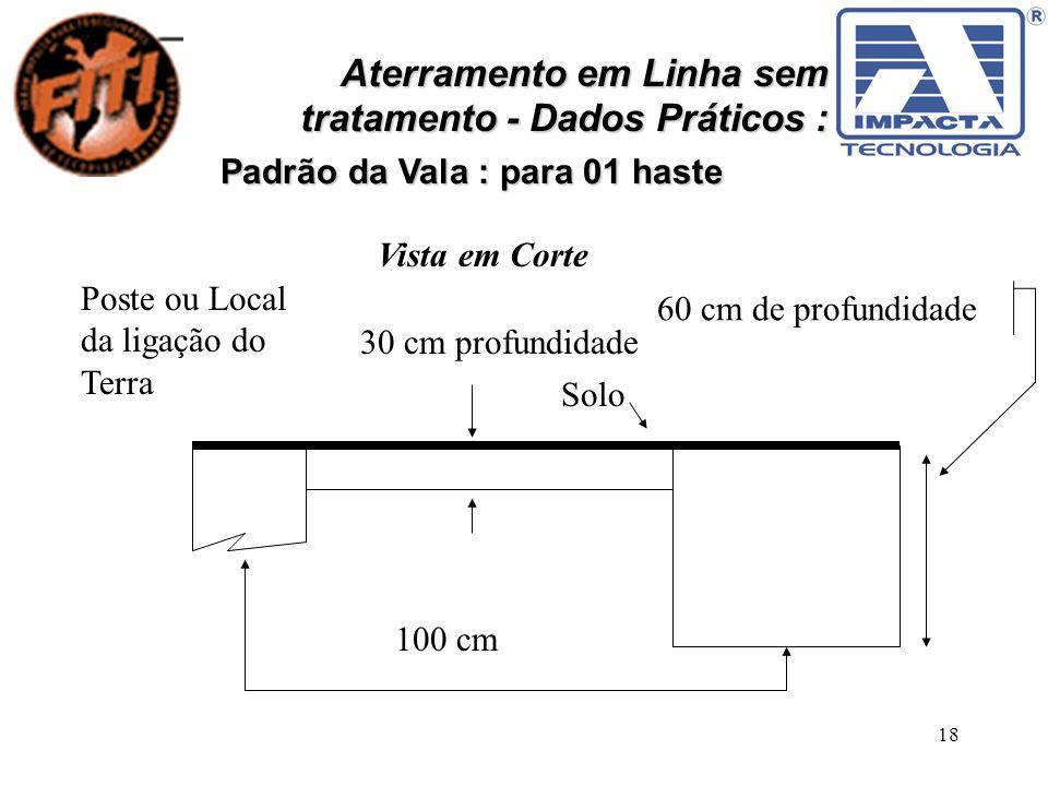 18 Aterramento em Linha sem tratamento - Dados Práticos : Padrão da Vala : para 01 haste Poste ou Local da ligação do Terra 100 cm 30 cm profundidade