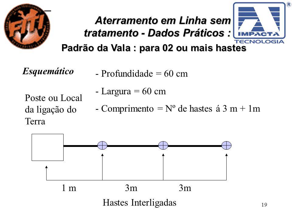 19 Aterramento em Linha sem tratamento - Dados Práticos : Padrão da Vala : para 02 ou mais hastes Esquemático Poste ou Local da ligação do Terra 1 m 3