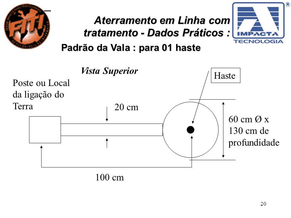 20 Aterramento em Linha com tratamento - Dados Práticos : Padrão da Vala : para 01 haste Poste ou Local da ligação do Terra Haste 60 cm Ø x 130 cm de