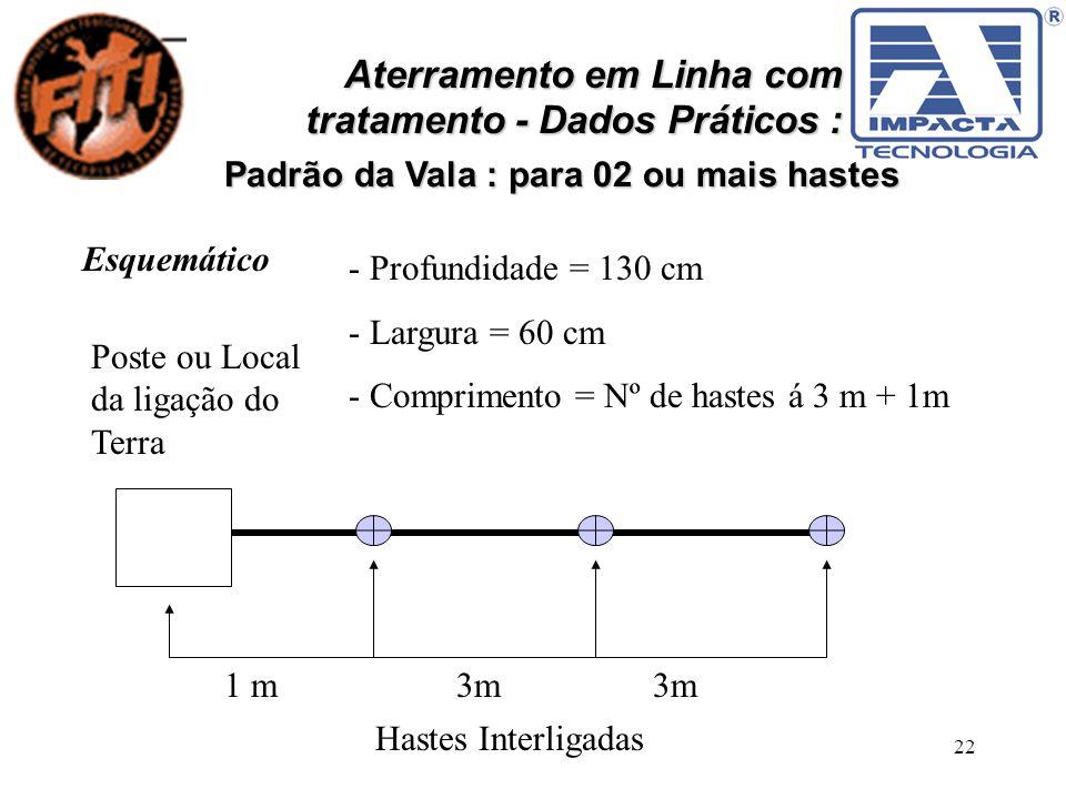 22 Aterramento em Linha com tratamento - Dados Práticos : Padrão da Vala : para 02 ou mais hastes Esquemático Poste ou Local da ligação do Terra 1 m 3