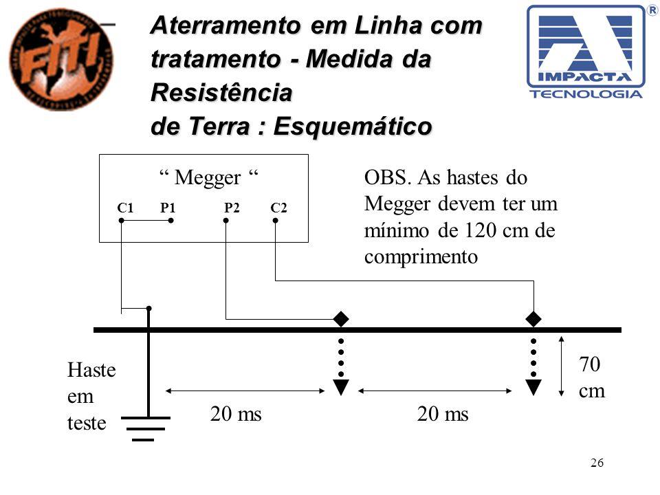 26 Aterramento em Linha com tratamento - Medida da Resistência de Terra : Esquemático Megger C1 P1 P2 C2 20 ms Haste em teste OBS. As hastes do Megger