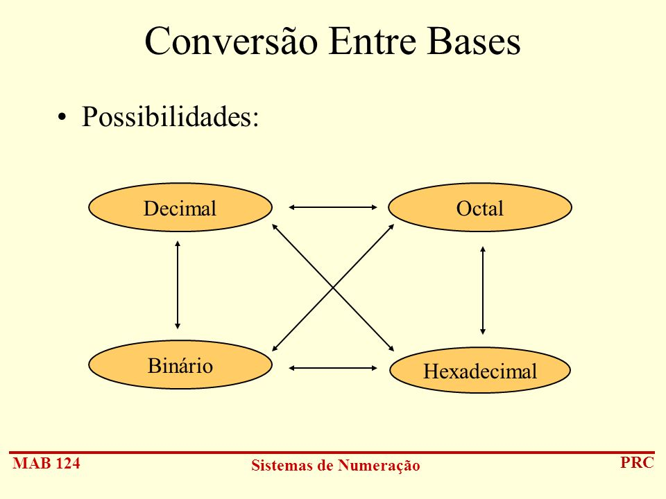 MAB 124 Sistemas de Numeração PRC Conversão Entre Bases Possibilidades: Hexadecimal DecimalOctal Binário