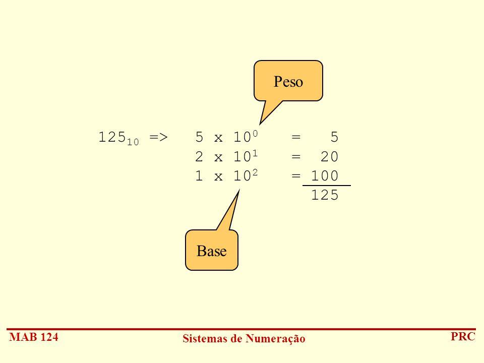 MAB 124 Sistemas de Numeração PRC 125 10 =>5 x 10 0 = 5 2 x 10 1 = 20 1 x 10 2 = 100 125 Base Peso