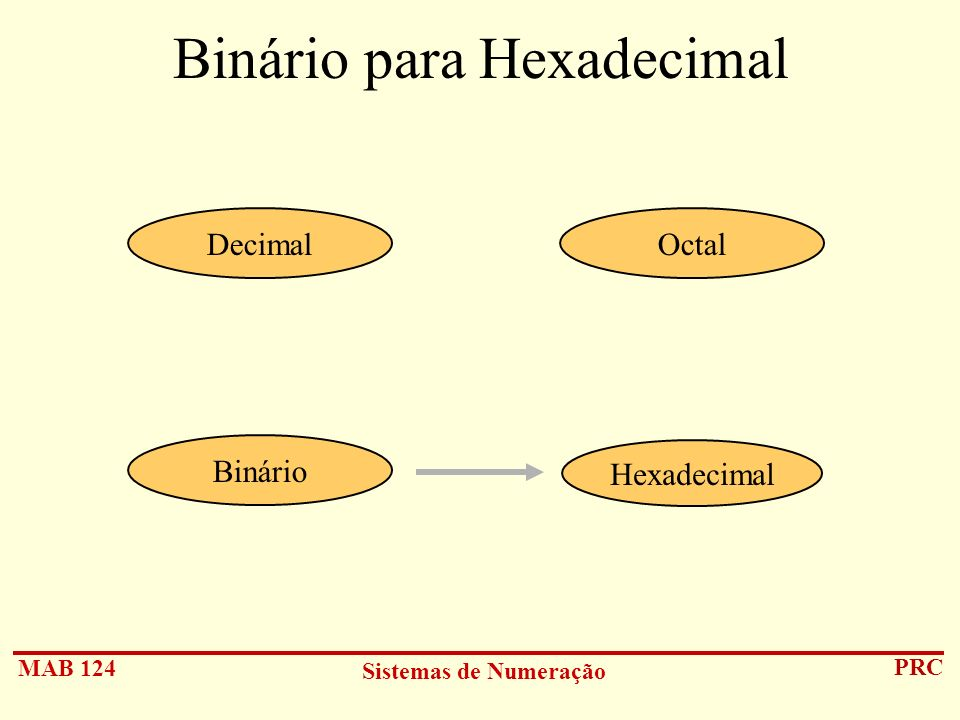 MAB 124 Sistemas de Numeração PRC Binário para Hexadecimal Hexadecimal DecimalOctal Binário
