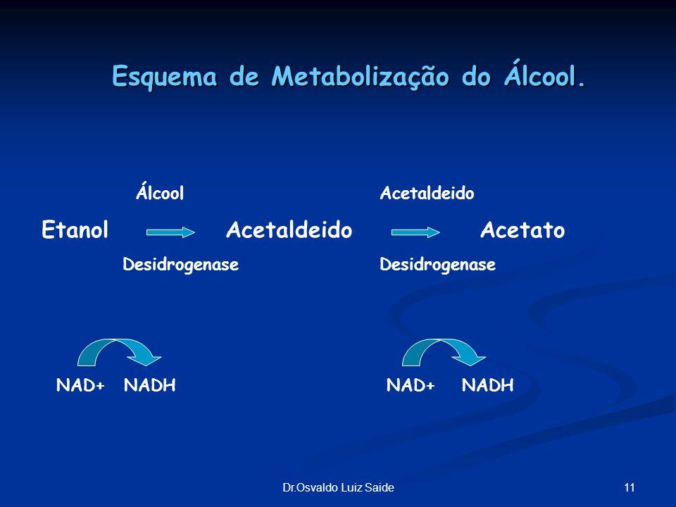 11Dr.Osvaldo Luiz Saide ÁlcoolAcetaldeido Etanol Acetaldeido Acetato DesidrogenaseDesidrogenase NAD+ NADH NAD+ NADH Esquema de Metabolização do Álcool