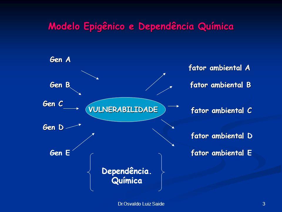 3Dr.Osvaldo Luiz Saide Modelo Epigênico e Dependência Química VULNERABILIDADE Dependência. Química Gen A Gen A fator ambiental A fator ambiental A Gen
