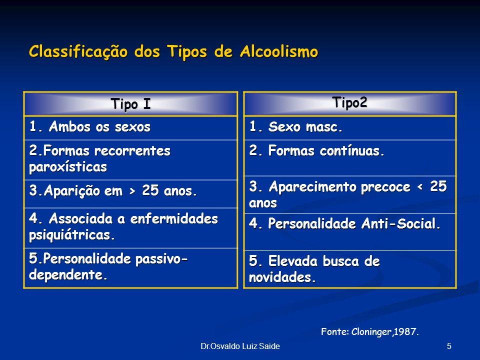 5Dr.Osvaldo Luiz Saide Classificação dos Tipos de Alcoolismo Tipo I 1. Ambos os sexos 2.Formas recorrentes paroxísticas 3.Aparição em > 25 anos. 4. As