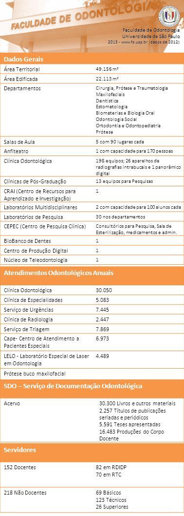SDO – Serviço de Documentação Odontológica Acervo30.300 Livros e outros materiais 2.257 Títulos de publicações seriadas e periódicos 5.591 Teses apres