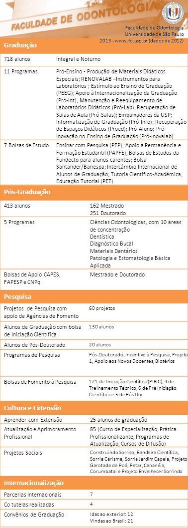 Pós-Graduação 413 alunos162 Mestrado 251 Doutorado 5 ProgramasCiências Odontológicas, com 10 áreas de concentração Dentística Diagnóstico Bucal Materiais Dentários Patologia e Estomatologia Básica Aplicada Bolsas de Apoio CAPES, FAPESP e CNPq Mestrado e Doutorado Internacionalização Parcerias Internacionais 7 Co tutelas realizadas 4 Convênios de Graduação Idas ao exterior: 12 Vindas ao Brasil: 21 Cultura e Extensão Aprender com Extensão25 alunos de graduação Atualização e Aprimoramento Profissional 85 (Curso de Especialização, Prática Profissionalizante, Programas de Atualização, Cursos de Difusão) Projetos Sociais Construindo Sorriso, Bandeira Científica, Sorria Carisma, Sorria Jardim Capela, Projeto Garotada de Poá, Petar, Cananéia, Corumbataí e Projeto Envelhecer Sorrindo Pesquisa Projetos de Pesquisa com apoio de Agências de Fomento 60 projetos Alunos de Graduação com bolsa de Iniciação Científica 130 alunos Alunos de Pós-Doutorado 20 alunos Programas de Pesquisa Pós-Doutorado, Incentivo à Pesquisa, Projeto 1, Apoio aos Novos Docentes, Biotérios Bolsas de Fomento à Pesquisa 121 de Iniciação Científica (PIBIC), 4 de Treinamento Técnico, 6 de Pré Iniciação Científica e 5 de Pós Doc Graduação 718 alunosIntegral e Noturno 11 ProgramasPró-Ensino - Produção de Materiais Didáticos Especiais; RENOVALAB –Instrumentos para Laboratórios ; Estímulo ao Ensino de Graduação (PEEG); Apoio à Internacionalização da Graduação (Pró-Int); Manutenção e Reequipamento de Laboratórios Didáticos (Pró-Lab); Recuperação de Salas de Aula (Pró-Salas); Embaixadores da USP; Informatização de Graduação (Pró-Info); Recuperação de Espaços Didáticos (Proed); Pró-Aluno; Pró- Inovação no Ensino de Graduação (Pró-Inovalab) 7 Bolsas de EstudoEnsinar com Pesquisa (PEP), Apoio à Permanência e Formação Estudantil (PAPFE), Bolsas de Estudos da Fundecto para alunos carentes; Bolsa Santander/Banespa; Intercâmbio Internacional de Alunos de Graduação; Tutoria Científico-Acadêmica; Educação Tutorial (PET) Facu