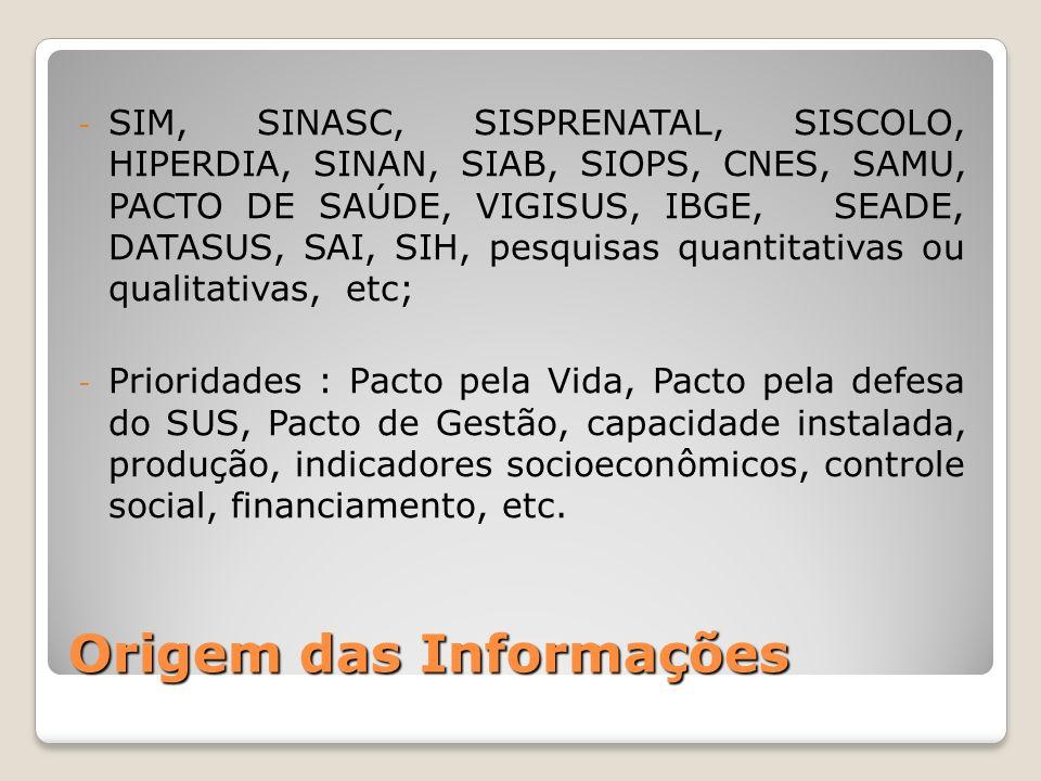 Origem das Informações - SIM, SINASC, SISPRENATAL, SISCOLO, HIPERDIA, SINAN, SIAB, SIOPS, CNES, SAMU, PACTO DE SAÚDE, VIGISUS, IBGE, SEADE, DATASUS, SAI, SIH, pesquisas quantitativas ou qualitativas, etc; - Prioridades : Pacto pela Vida, Pacto pela defesa do SUS, Pacto de Gestão, capacidade instalada, produção, indicadores socioeconômicos, controle social, financiamento, etc.