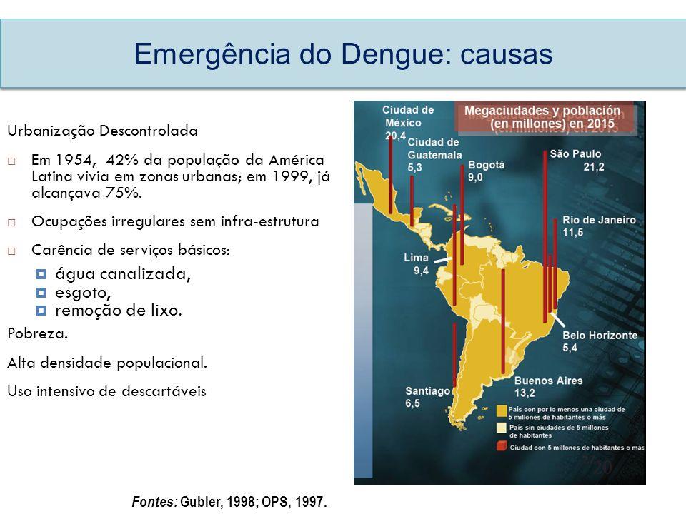 Emergência do Dengue: causas Urbanização Descontrolada Em 1954, 42% da população da América Latina vivia em zonas urbanas; em 1999, já alcançava 75%.