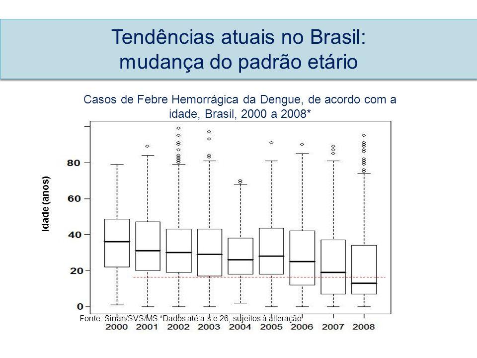 Tendências atuais no Brasil: mudança do padrão etário Idade (anos) Fonte: Sinan/SVS/MS *Dados até a s.e 26, sujeitos à alteração Casos de Febre Hemorr