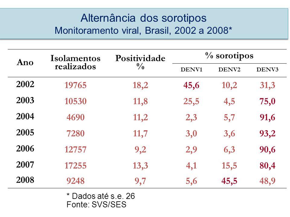 Ano Isolamentos realizados Positividade % % sorotipos DENV1DENV2DENV3 2002 1976518,245,610,231,3 2003 1053011,825,54,575,0 2004 469011,22,35,791,6 200