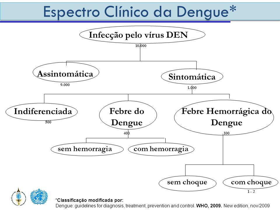 Infecção pelo vírus DEN 10.000 Assintomática 9.000 Sintomática 1.000 Indiferenciada 500 Febre do Dengue 400 Febre Hemorrágica do Dengue 100 sem choque
