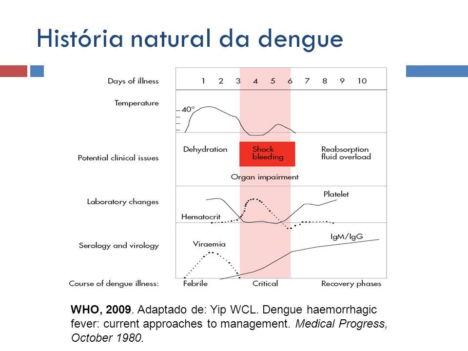 História natural da dengue WHO, 2009. Adaptado de: Yip WCL. Dengue haemorrhagic fever: current approaches to management. Medical Progress, October 198