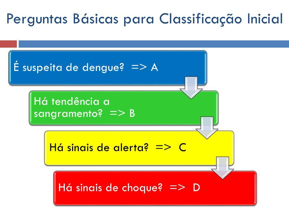 Perguntas Básicas para Classificação Inicial É suspeita de dengue? => A Há tendência a sangramento? => B Há sinais de alerta? => CHá sinais de choque?