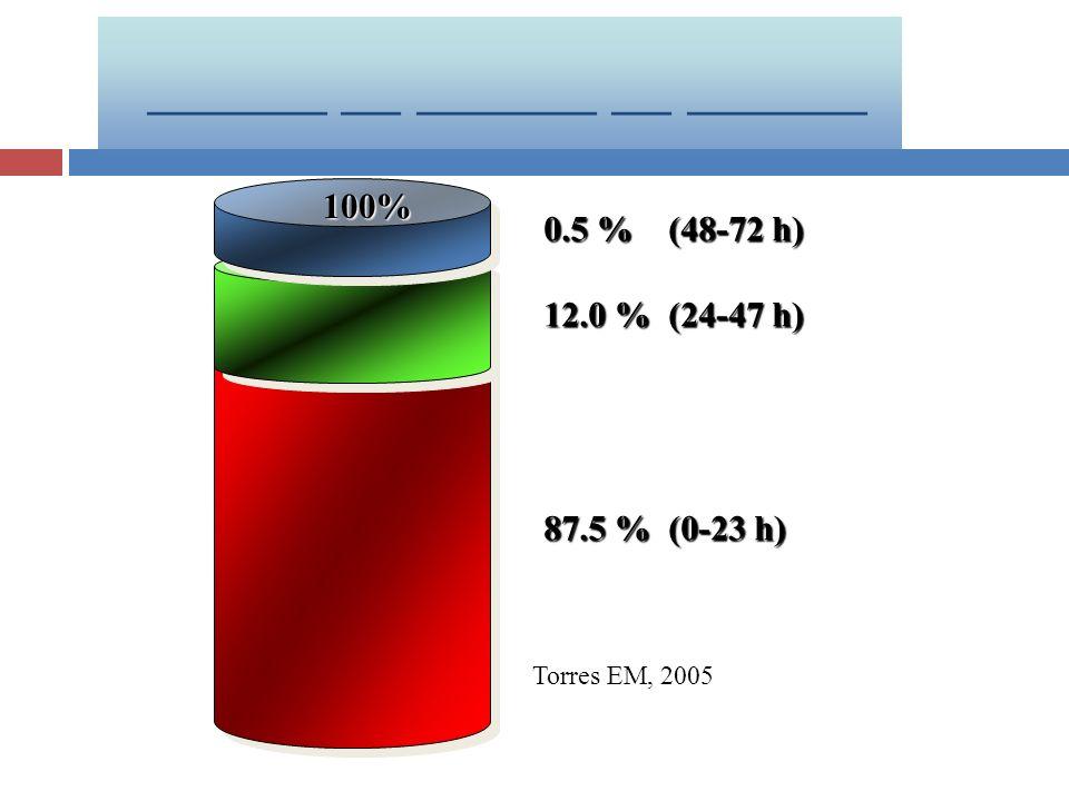 100% 0.5 % (48-72 h) 12.0 % (24-47 h) 87.5 % (0-23 h) ______ __ ______ __ ______ Torres EM, 2005