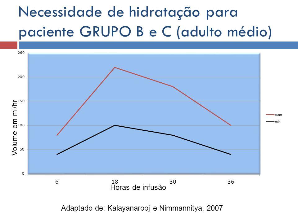 Necessidade de hidratação para paciente GRUPO B e C (adulto médio) Horas de infusão Volume em ml/hr Adaptado de: Kalayanarooj e Nimmannitya, 2007