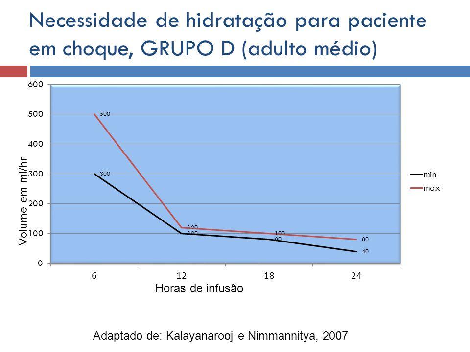 Necessidade de hidratação para paciente em choque, GRUPO D (adulto médio) Horas de infusão Volume em ml/hr Adaptado de: Kalayanarooj e Nimmannitya, 20