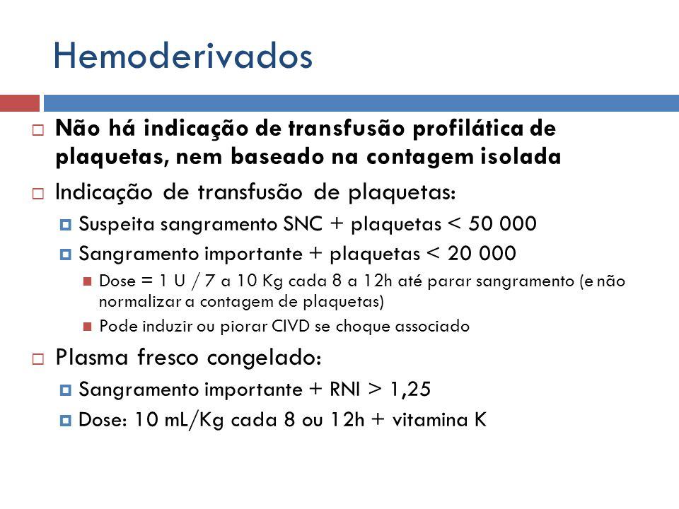 Hemoderivados Não há indicação de transfusão profilática de plaquetas, nem baseado na contagem isolada Indicação de transfusão de plaquetas: Suspeita