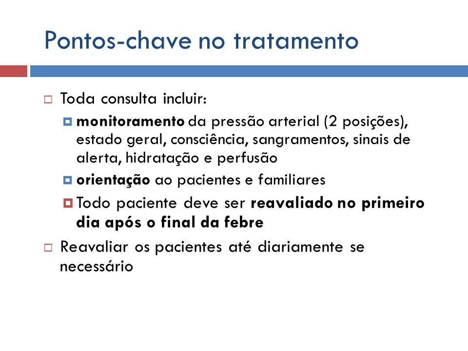 Pontos-chave no tratamento Toda consulta incluir: monitoramento da pressão arterial (2 posições), estado geral, consciência, sangramentos, sinais de a