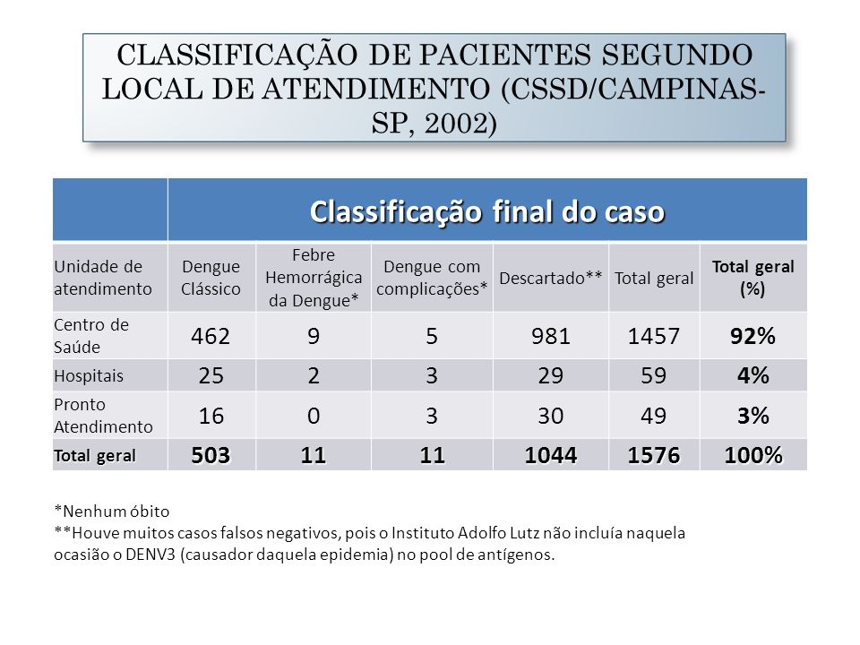 CLASSIFICAÇÃO DE PACIENTES SEGUNDO LOCAL DE ATENDIMENTO (CSSD/CAMPINAS- SP, 2002) *Nenhum óbito **Houve muitos casos falsos negativos, pois o Institut