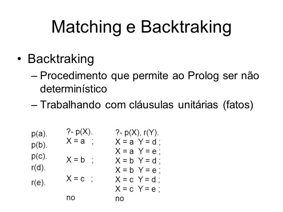 Matching e Backtraking Backtraking –Procedimento que permite ao Prolog ser não determinístico –Trabalhando com cláusulas unitárias (fatos) p(a). p(b).