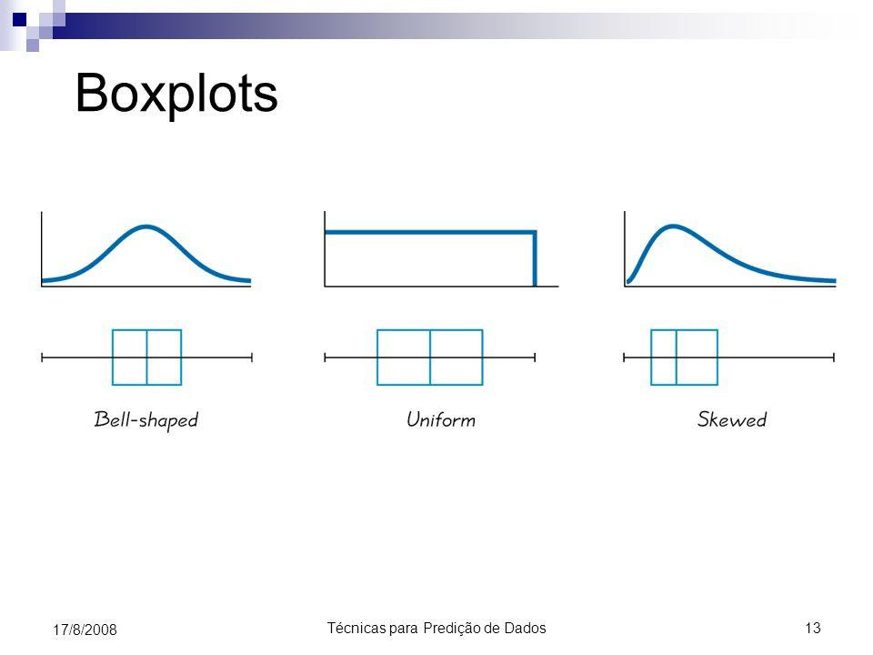 Técnicas para Predição de Dados13 17/8/2008 Boxplots