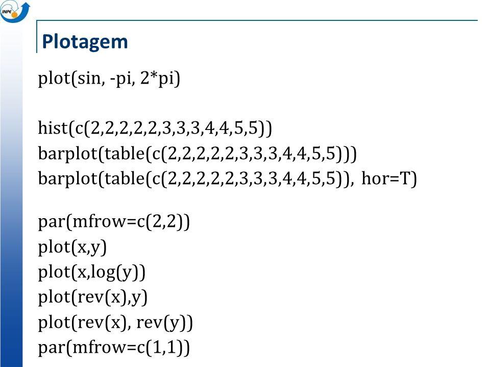 Plotagem plot(sin, -pi, 2*pi) hist(c(2,2,2,2,2,3,3,3,4,4,5,5)) barplot(table(c(2,2,2,2,2,3,3,3,4,4,5,5))) barplot(table(c(2,2,2,2,2,3,3,3,4,4,5,5)), h