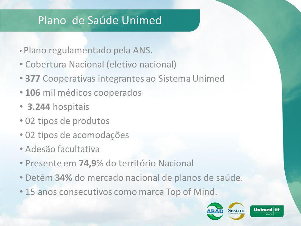 Plano de Saúde Unimed Plano regulamentado pela ANS. Cobertura Nacional (eletivo nacional) 377 Cooperativas integrantes ao Sistema Unimed 106 mil médic